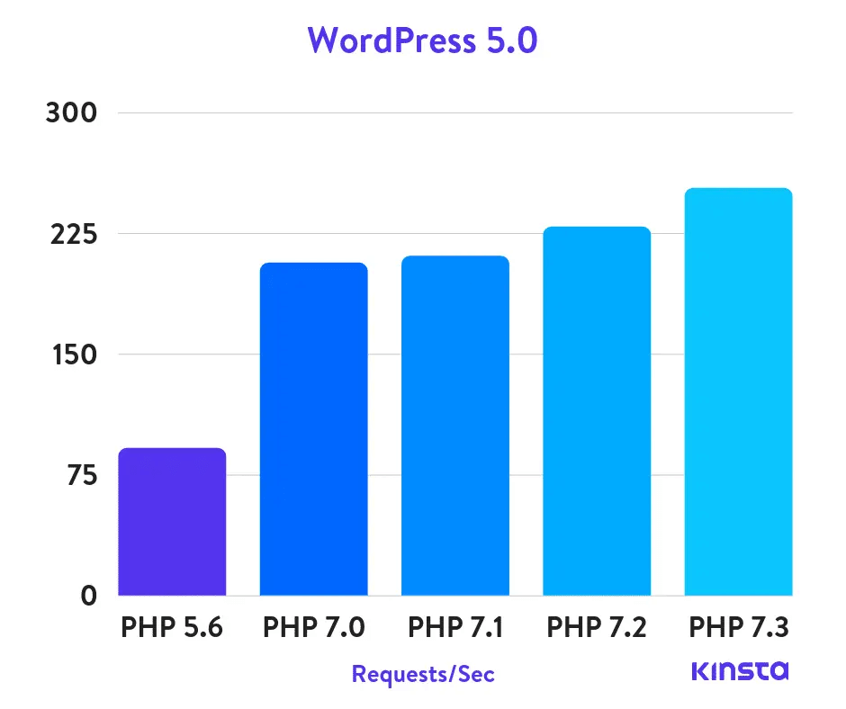 The number of requests/sec PHP can handle by version. Higher is better.